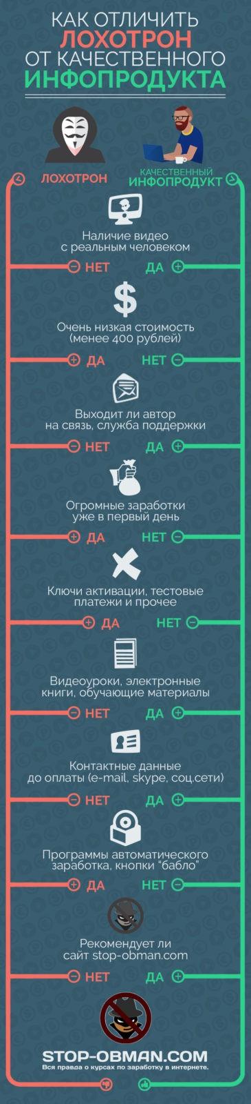 лохотрон, инфопродукт, инфографика