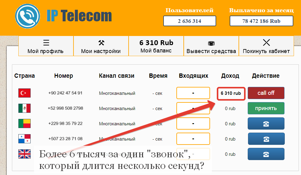 IP Telecom, заработок на IP телефонии