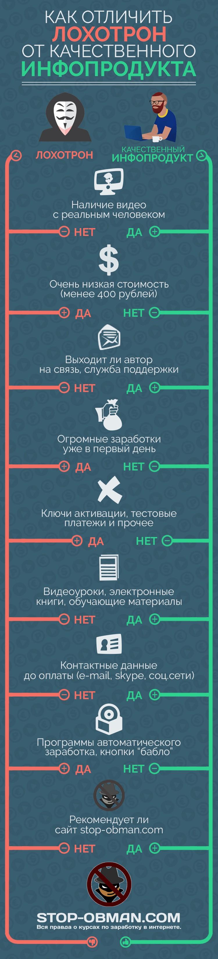 Лохотрон, Инфопродукт, Инфографика, Стоп Обман